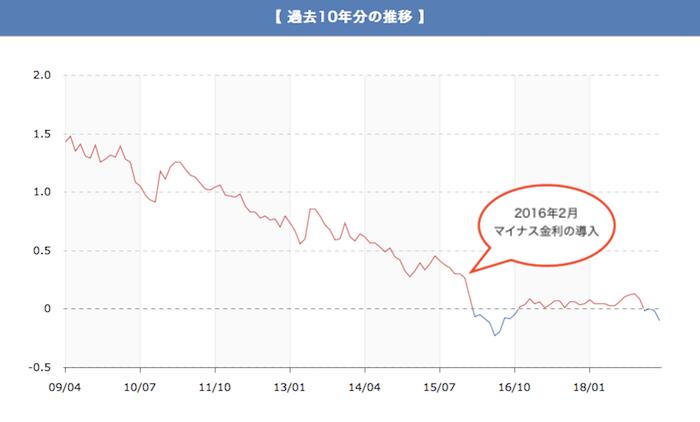 10年固定金利の指標となる長期金利の推移グラフです