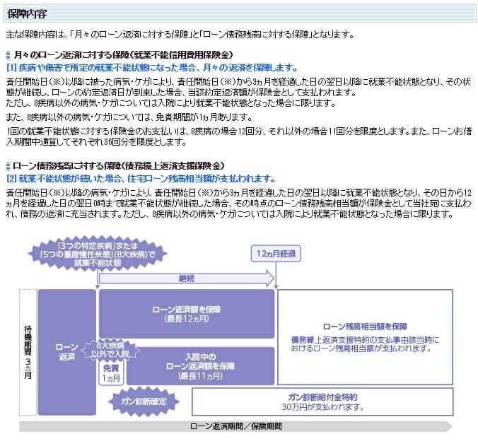 住信SBIネット銀行の住宅ローンの全疾病保障