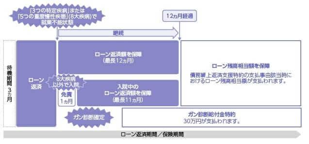住信SBIネット銀行の全疾病保障の保障イメージ