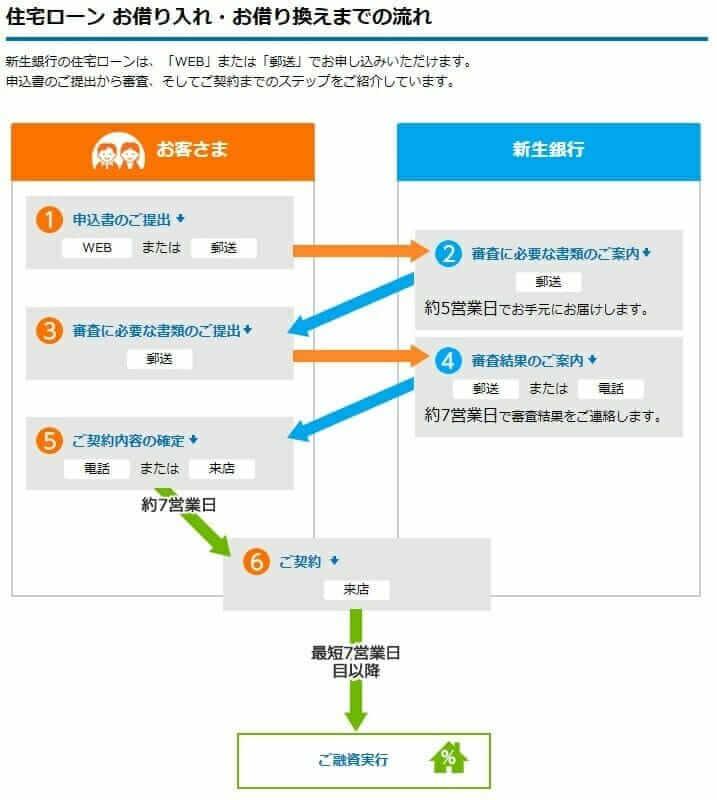 新生銀行の住宅ローンの審査機関