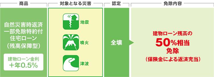 三井住友銀行の自然災害時返済一部免除特約付住宅ローンの説明図です