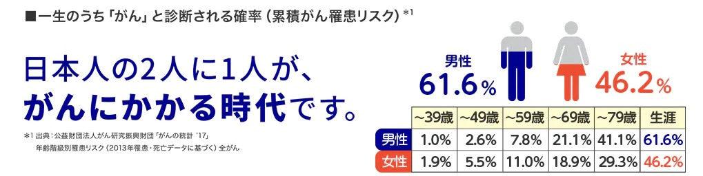 日本人の2人に1人はがんになる